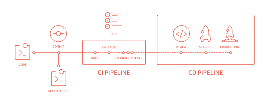 schema of the CI/CD pipeline