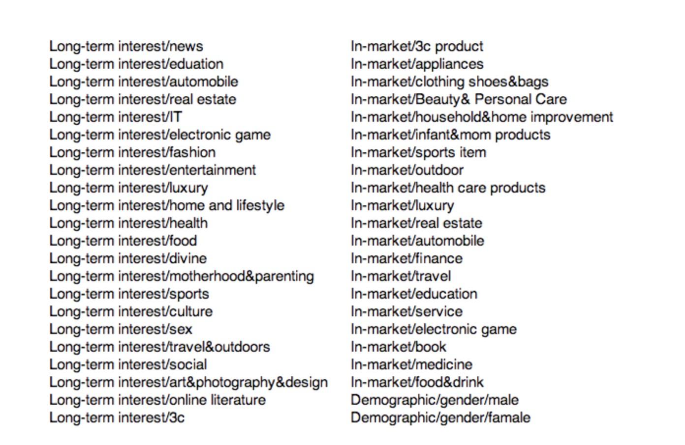 The 44 user segments of the iPinYou dataset