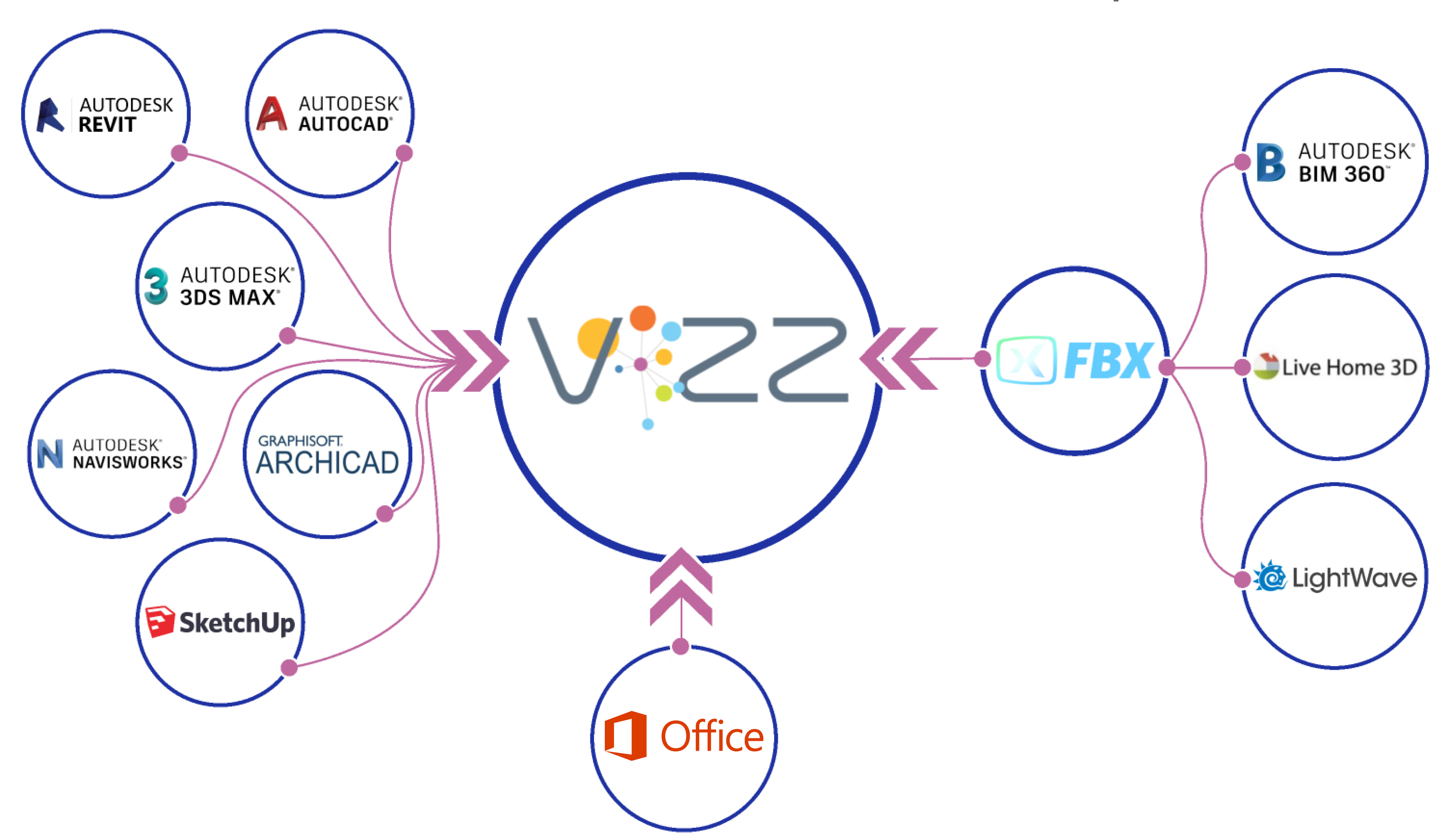 ViZZ Empowers Many Programs