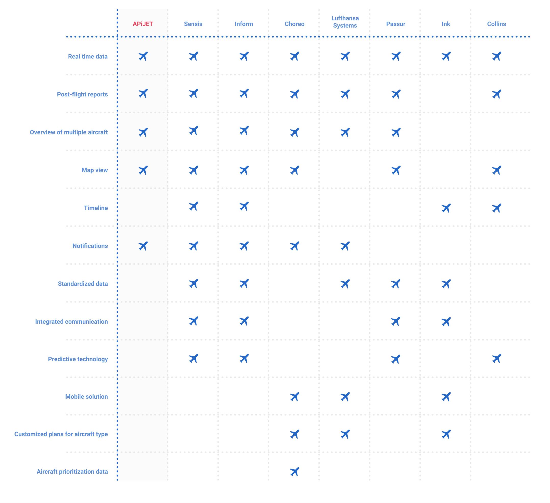 Competitive analysis of APiJET versus other turnaround software.