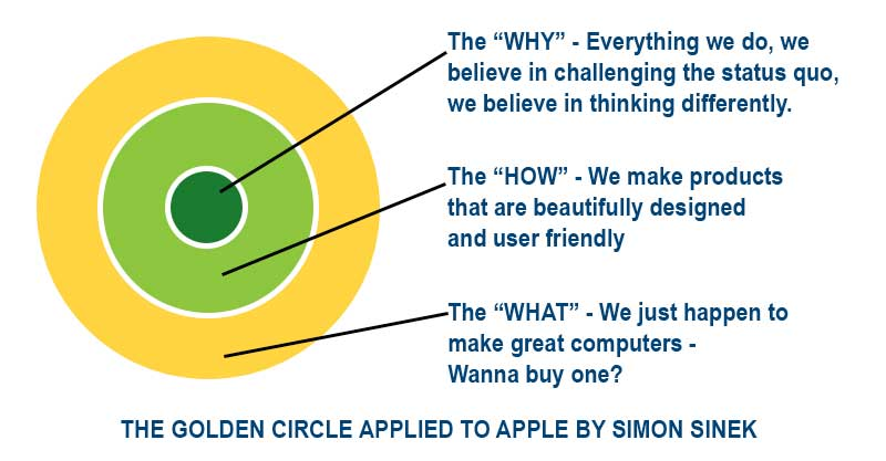 The Golden Circle applied to Apple by Simon Sinek
