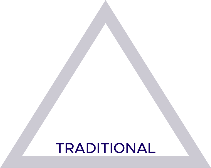 Sygmatic Triangle Diagram - Personality-focused language learning for intermediate and advanced students specialized in natural communication & cultural fluency