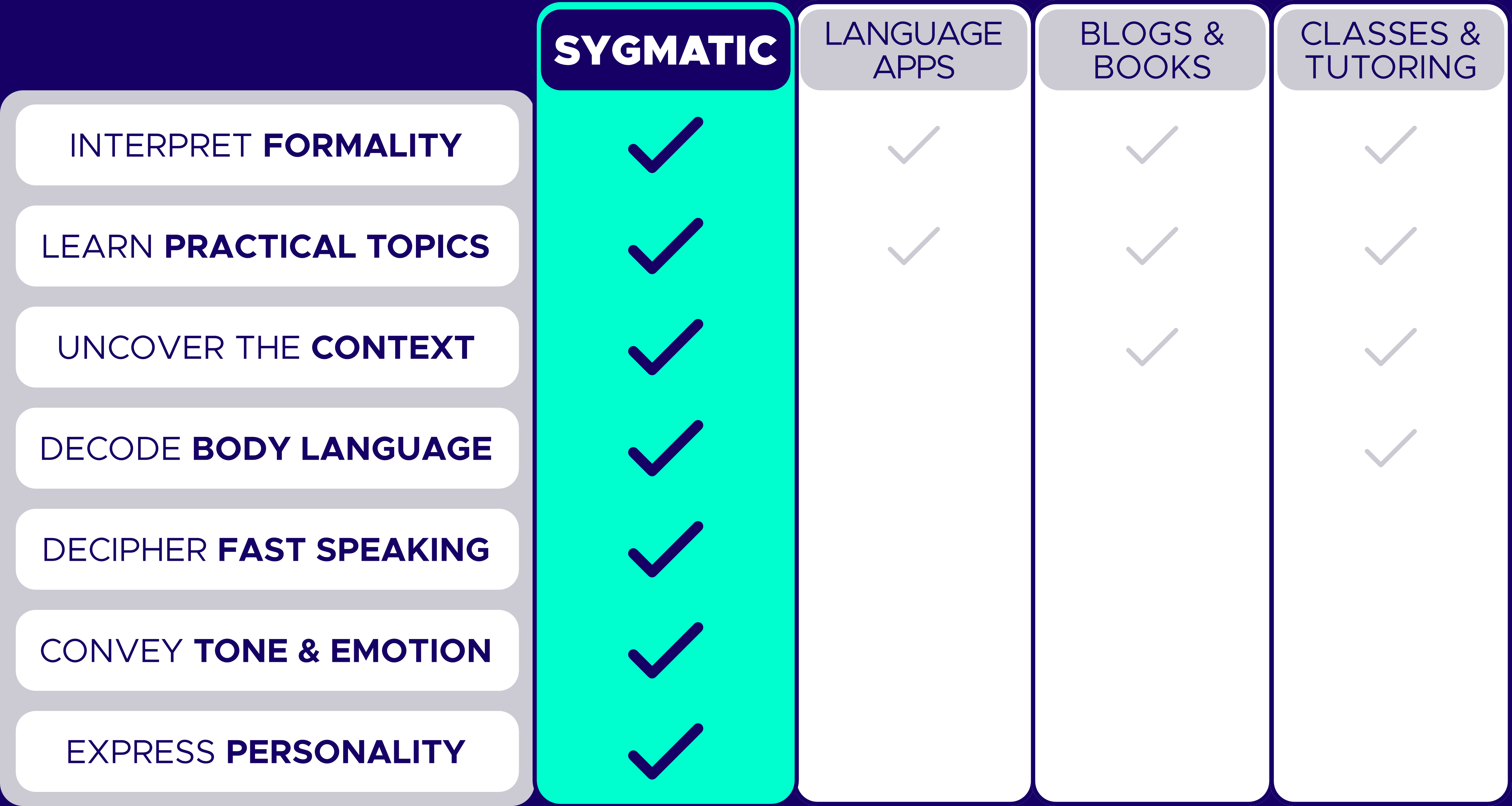 Sygmatic language learning features compared to apps, textbooks, classes, and tutoring. Formality, practical topics, context, body language, natural speaking, tone, emotion, personality