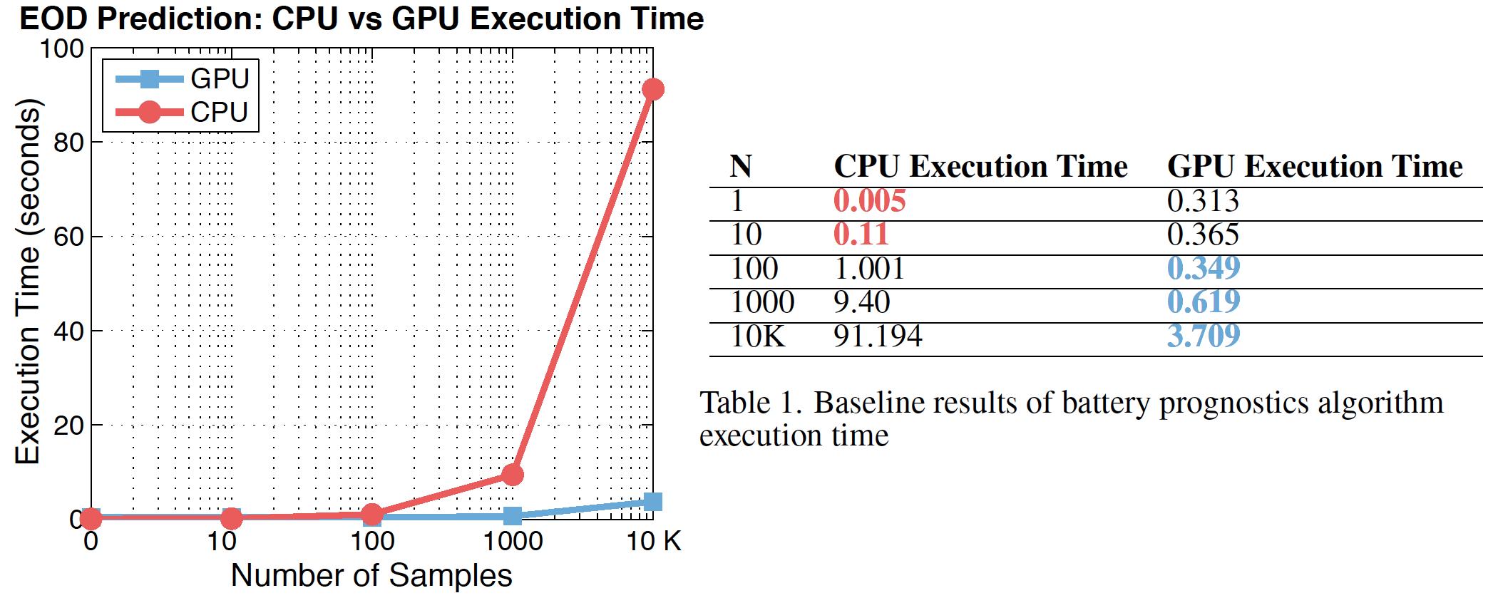 Chart with GPU Prognostics