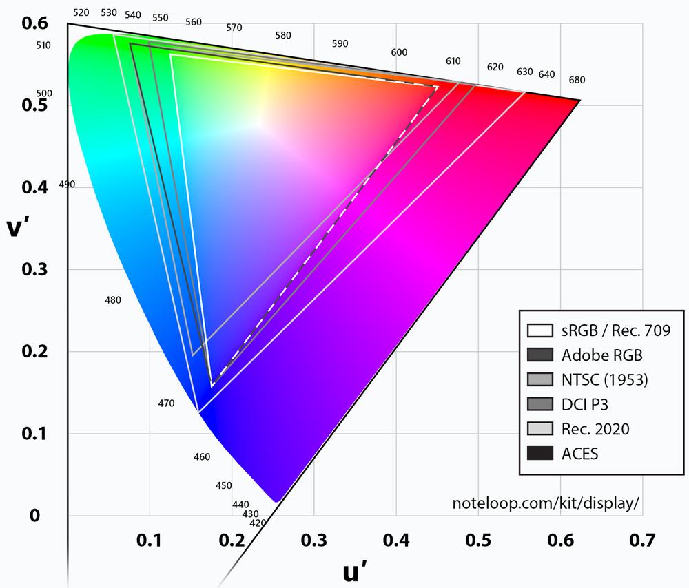 a chromaticity diagram