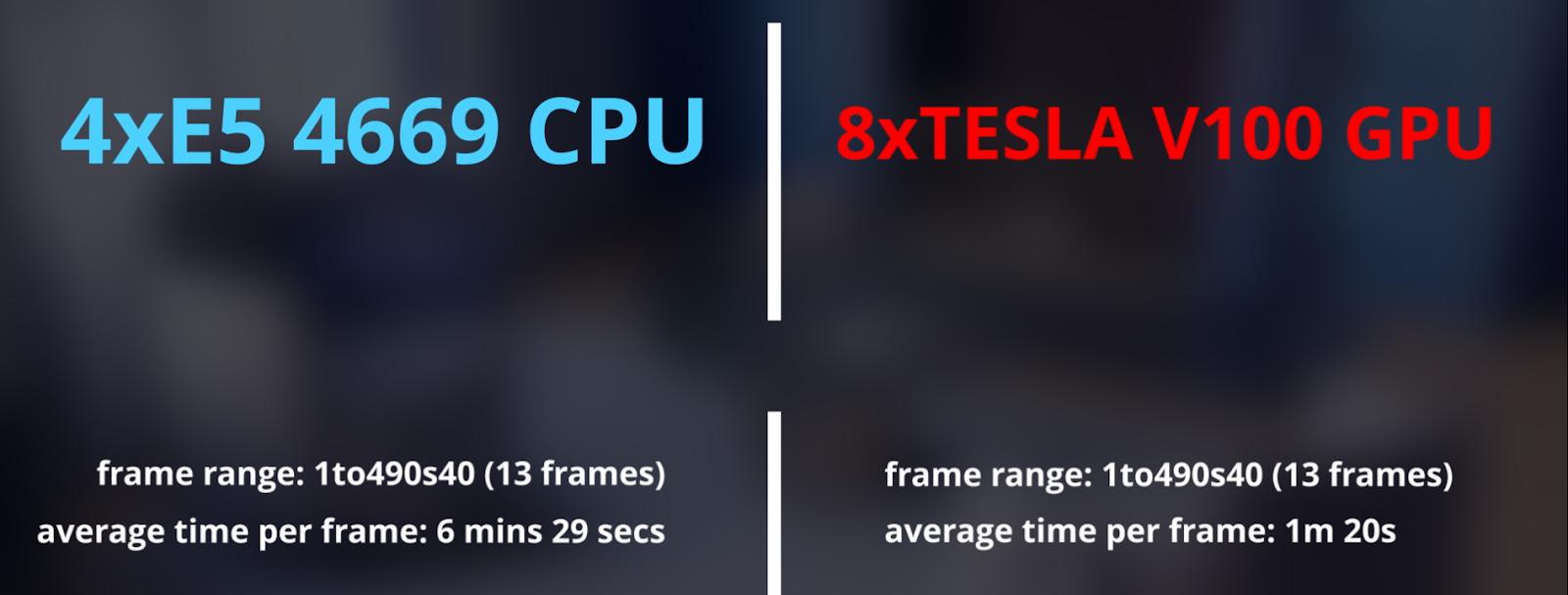 GPU server test results