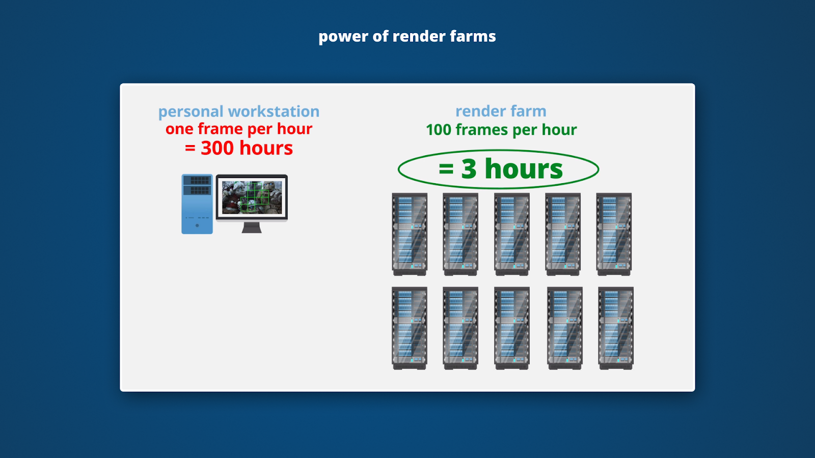power of render farms