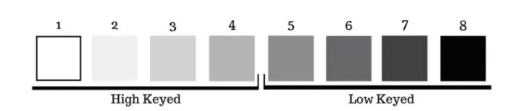 High keyed values vs. Low keyed values