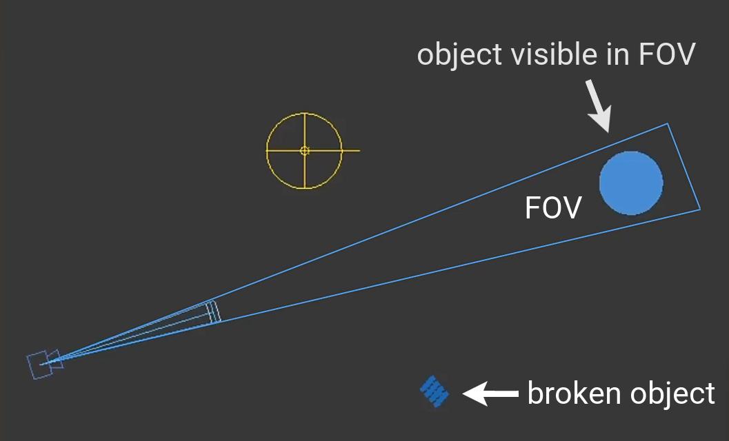 Broken object outside the field of view