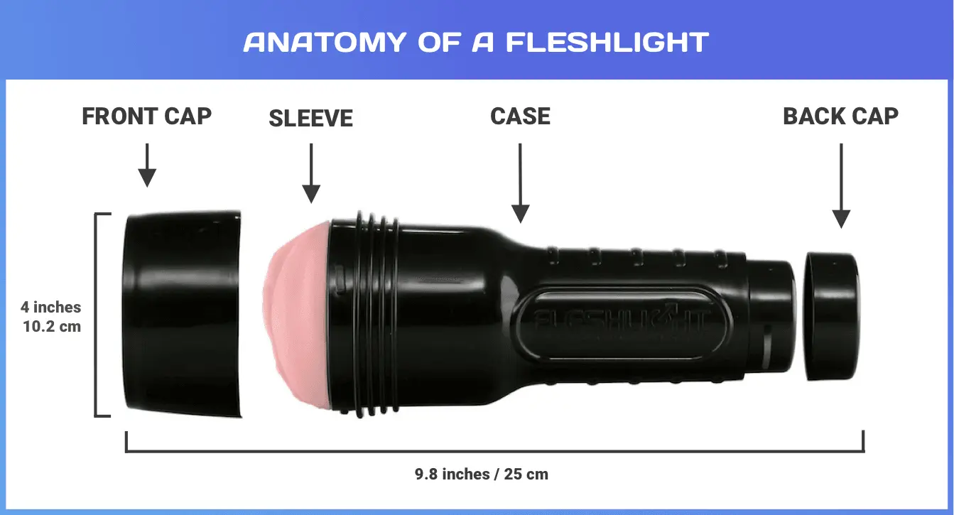 Diagram of Fleshlight Anatomy: Front cap, Sleeve, Case, and  Back Cap