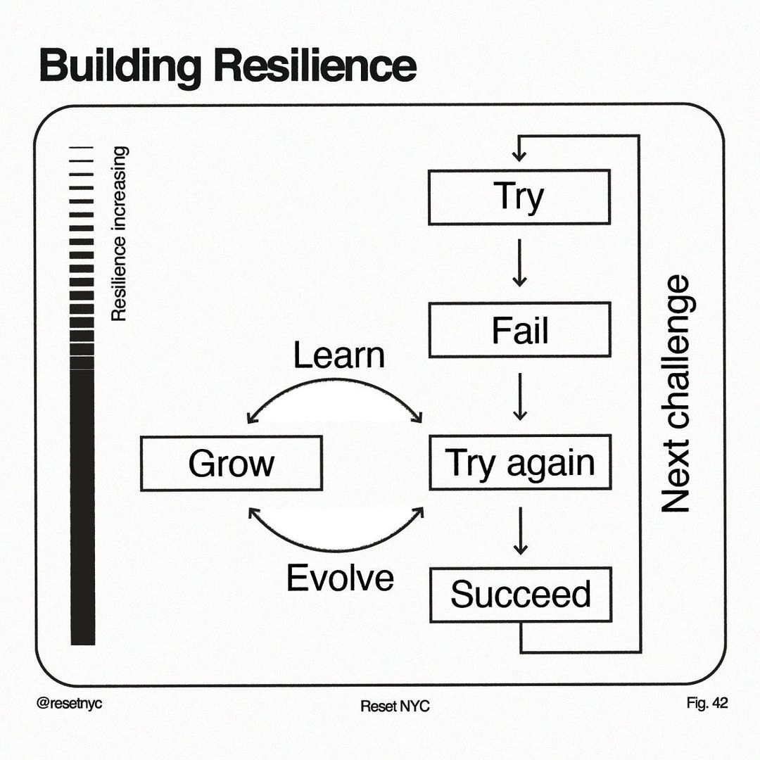 Building Resilience diagram by Reset NYC. Mental Health Empowerment.