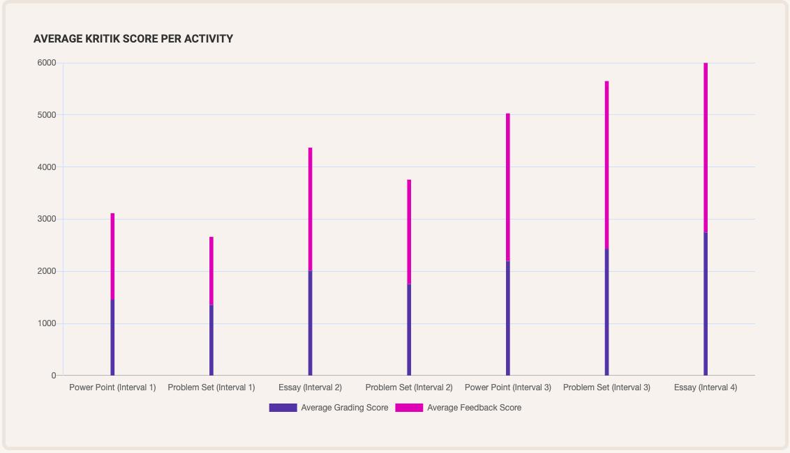 Screenshot Assessing students grades with Kritik score