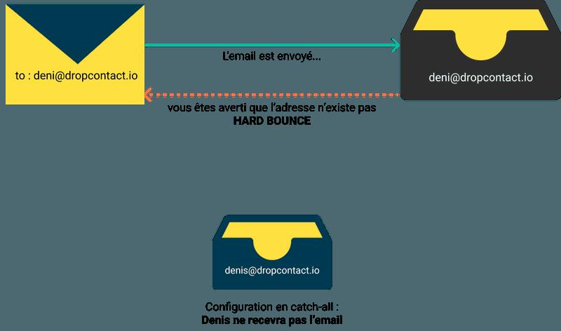 Configuration du domaine de l'email en catch-all - avec bounce