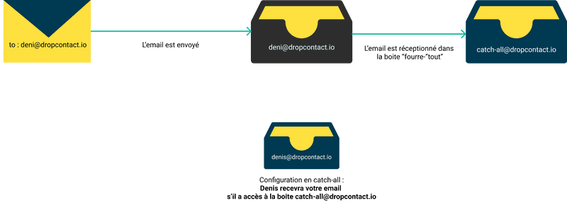 Configuration du domaine de l'email en catch-all - sans bounce