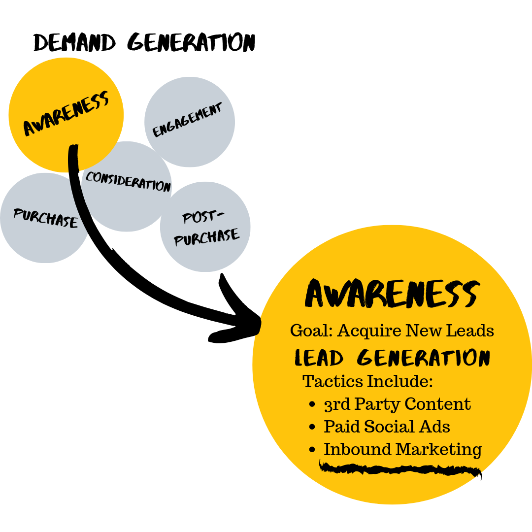 Demand Gen/Lead Gen/Inbound Relationship