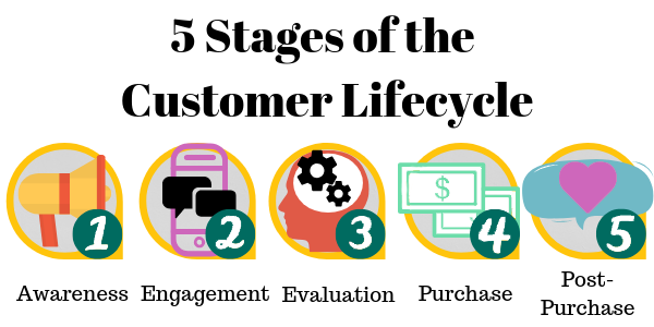 5 Stages of the Customer Lifecycle