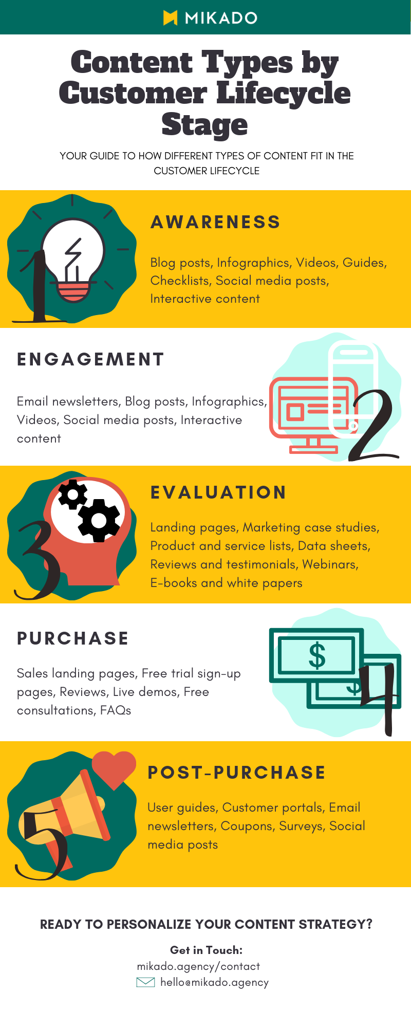 Content Types by Customer Lifecycle Stage