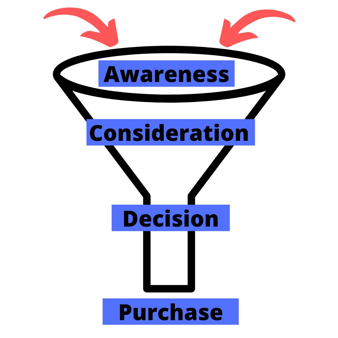 Inbound Marketing Funnel