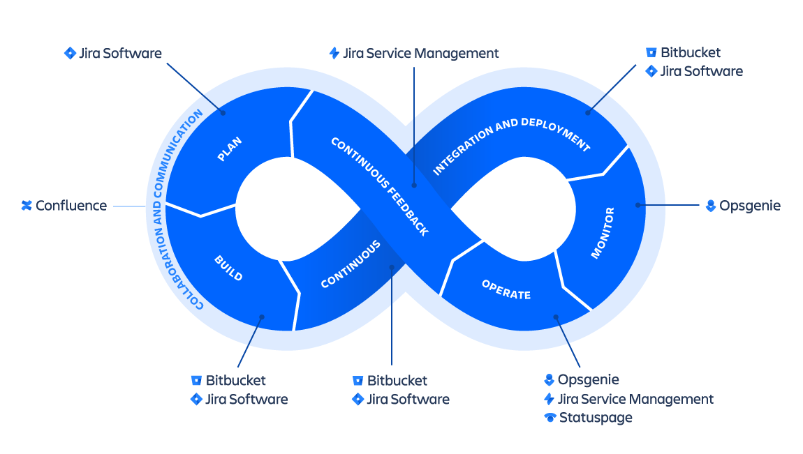 Atlassian connects development, IT operations, and agile teams with automation that spans our products and third-party tools. Your team can bring the tools they want, select from our tools, or use a mix of both.
