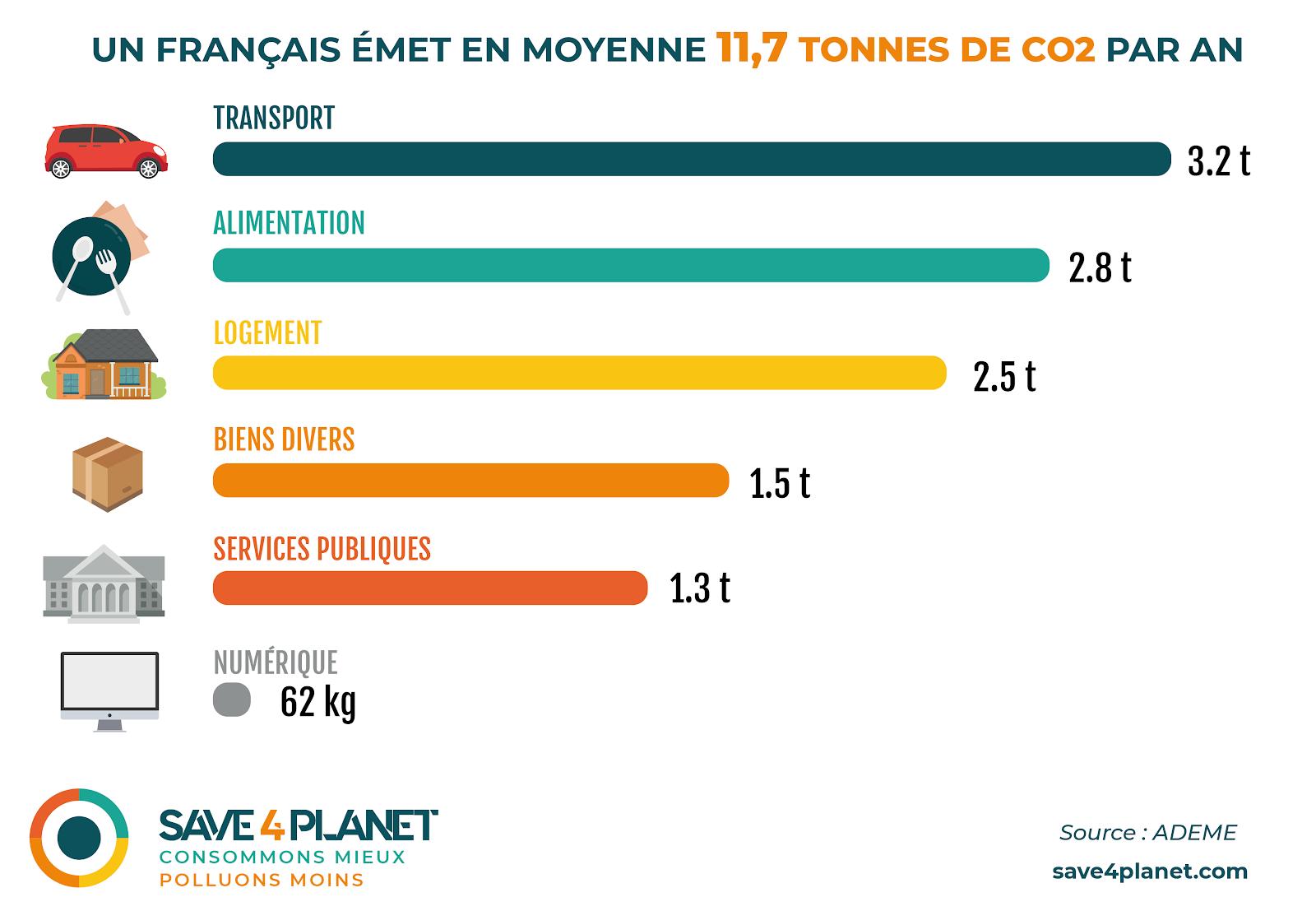 Empreinte carbone France - Infographie Julie BLanc