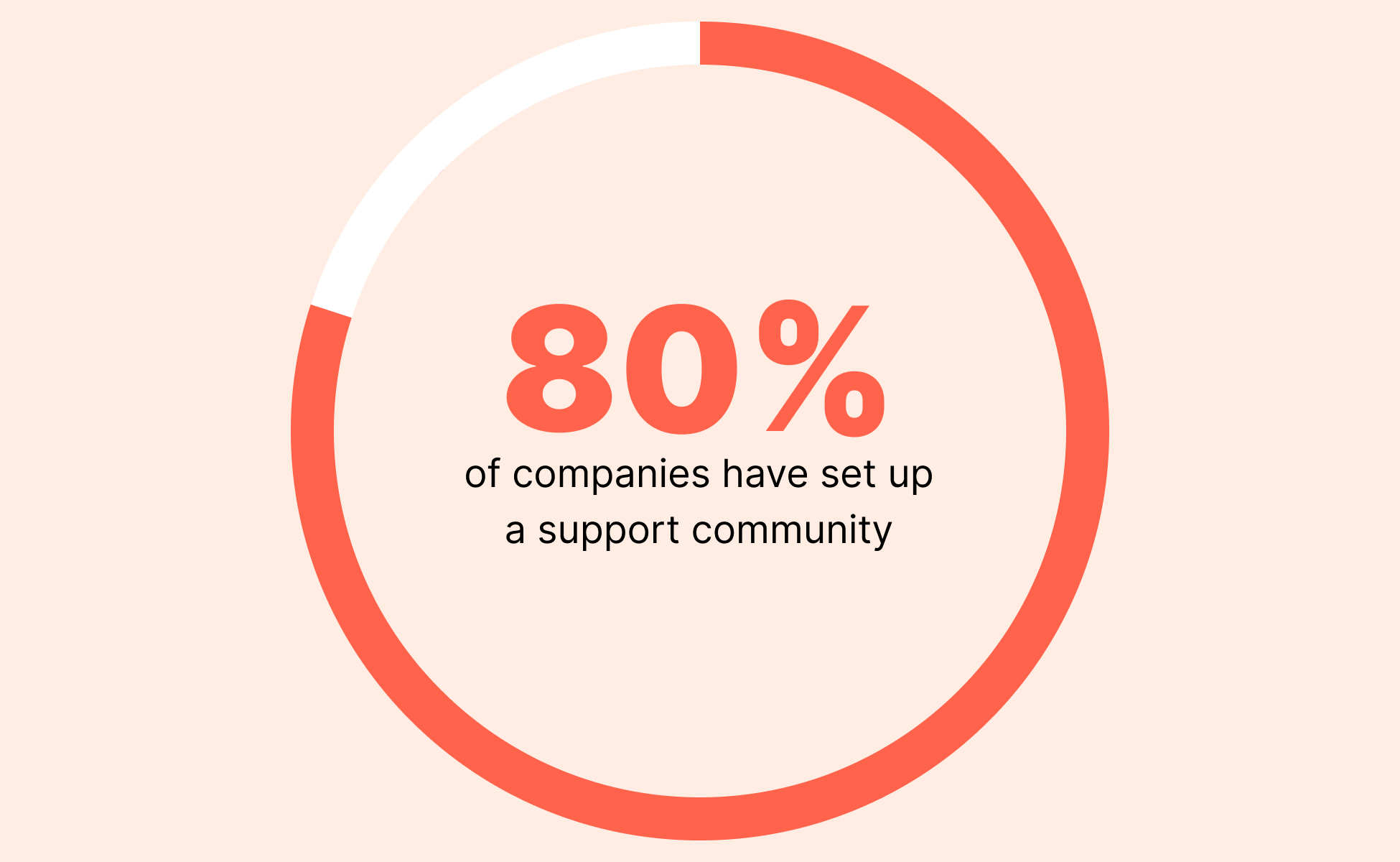80% of companies have set up a support community