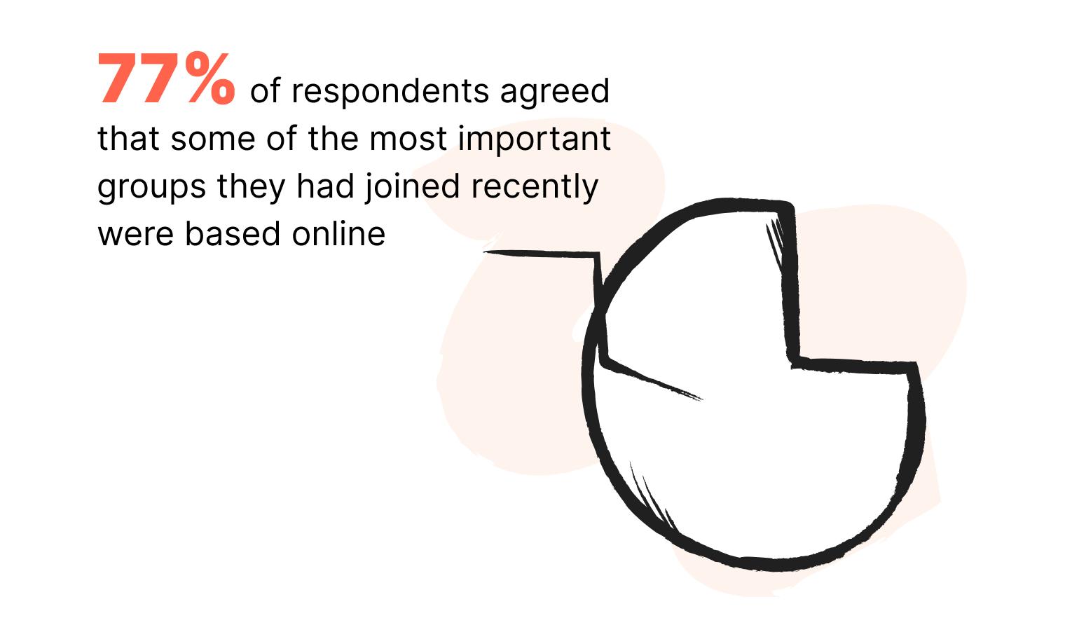 Online community PeerBoard