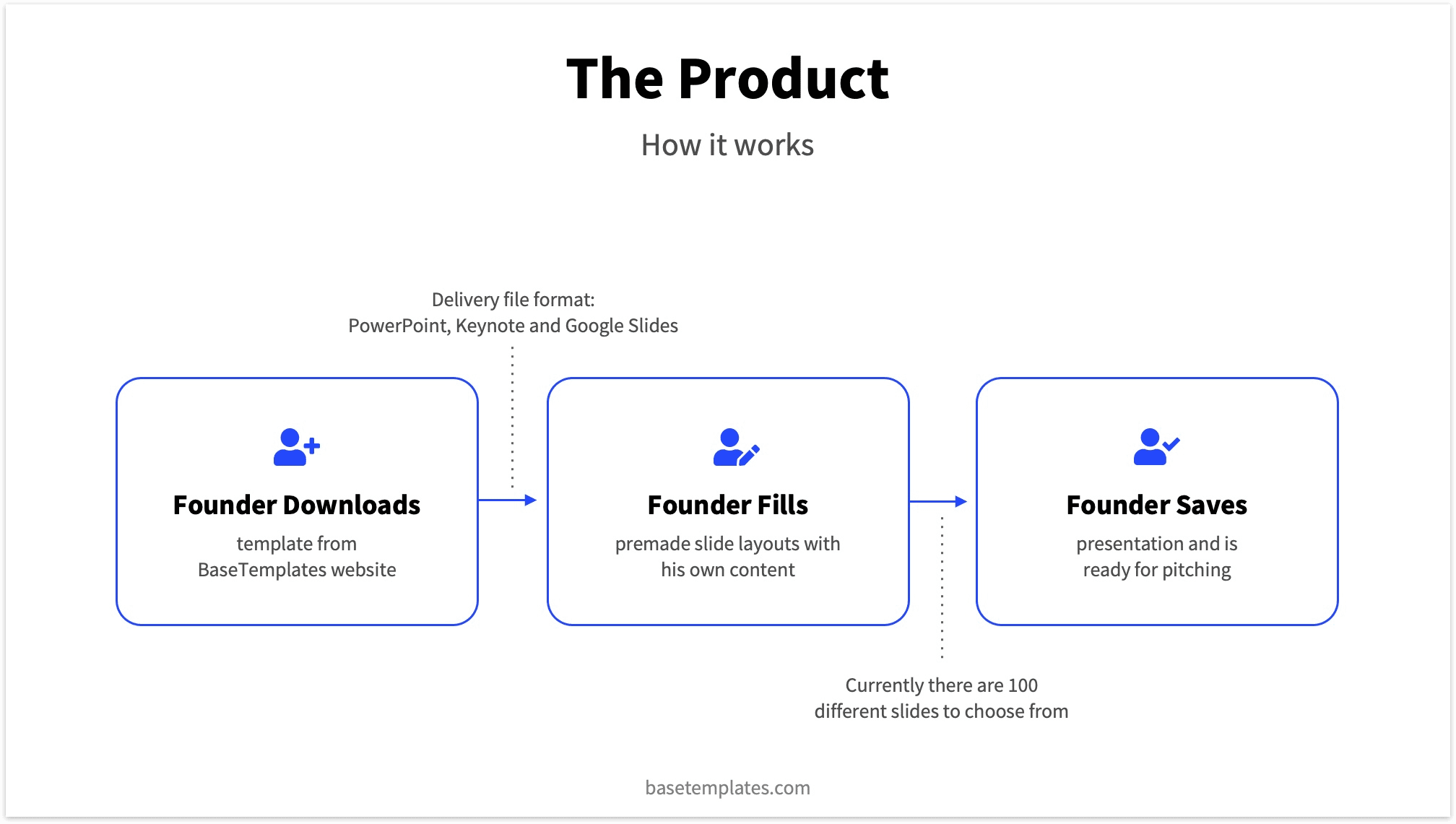 Example Product Slide Pitch Deck