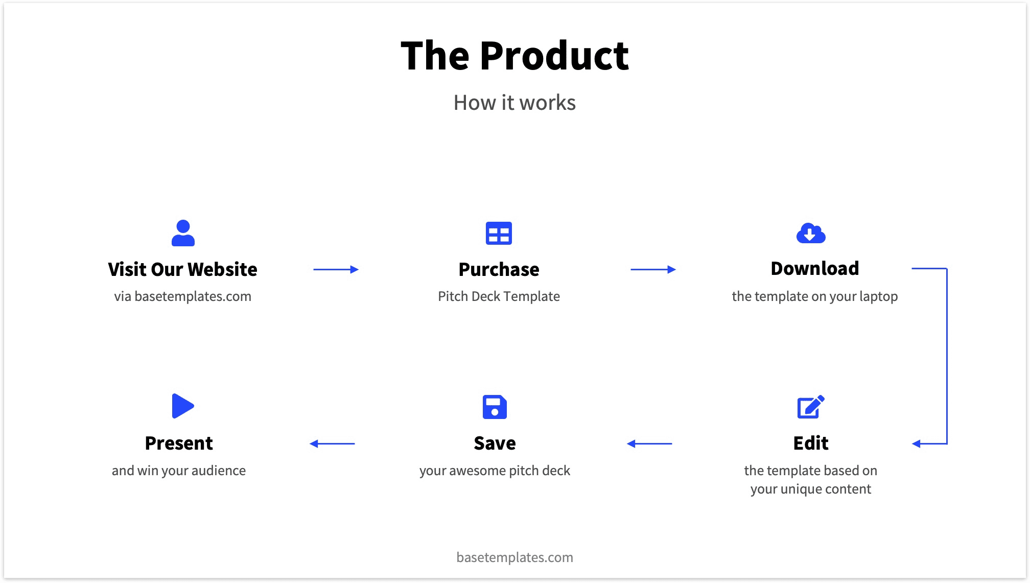 Example Flow on Product Slide for Pitch Deck