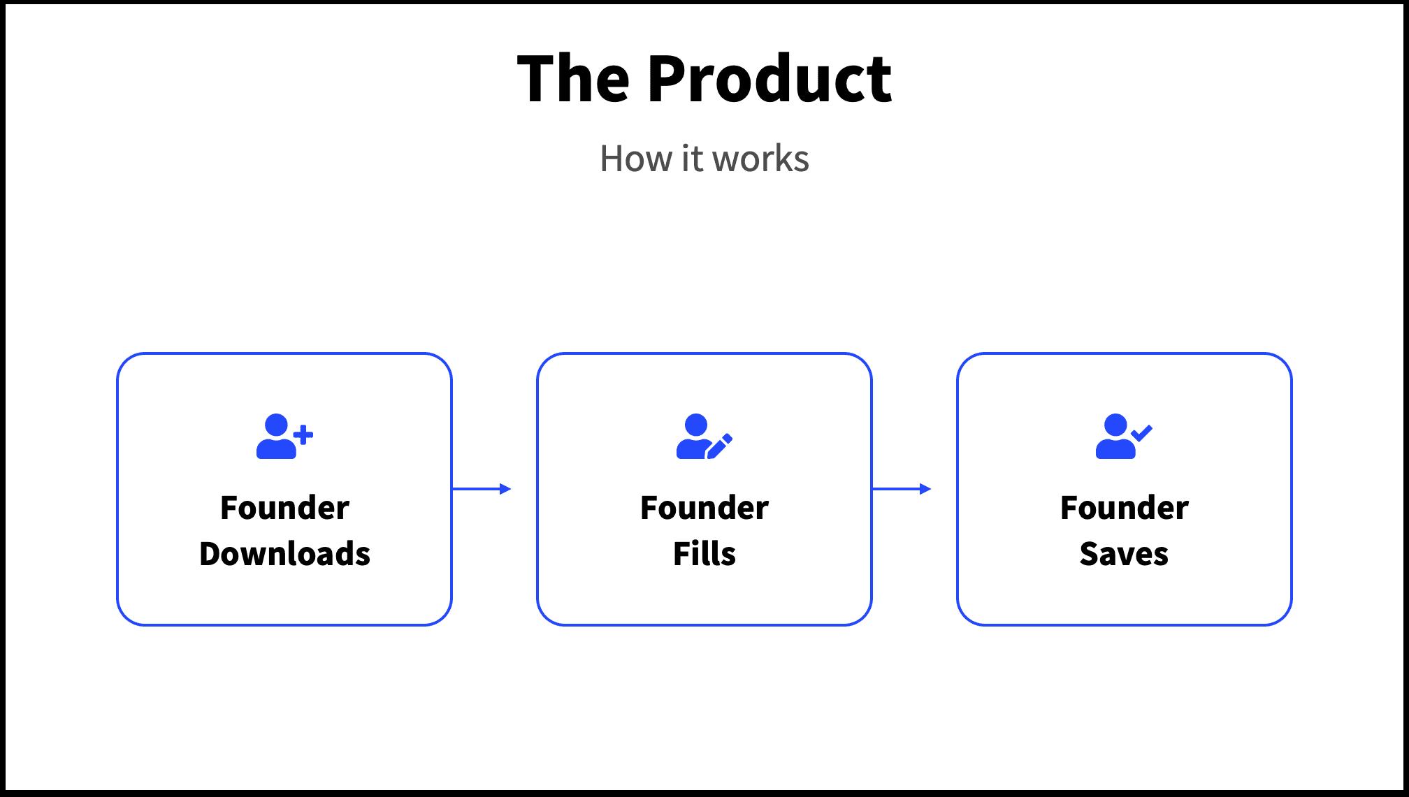 Product Slide Pitch Deck 3 Steps