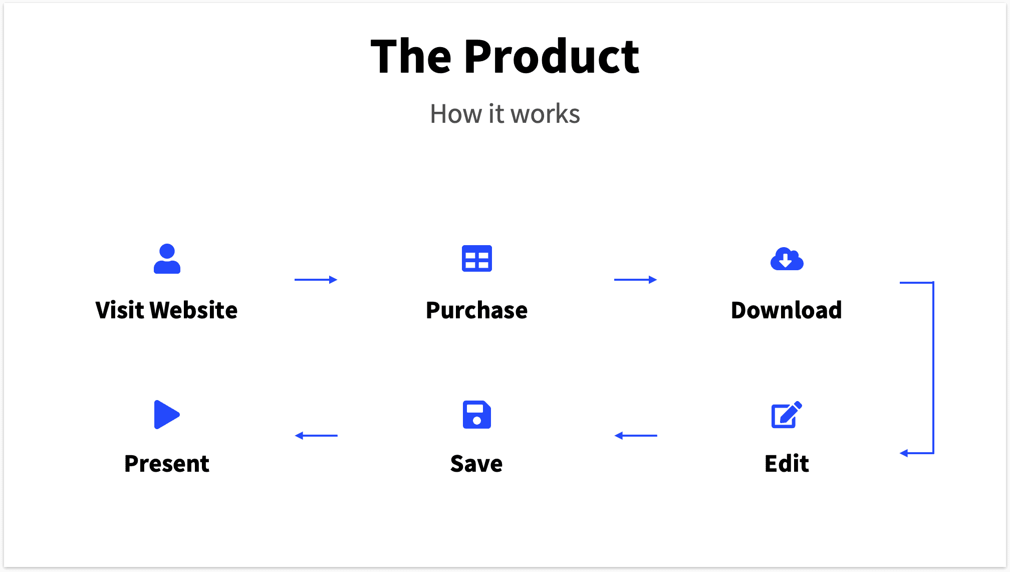 Product Slide Pitch Deck Flow