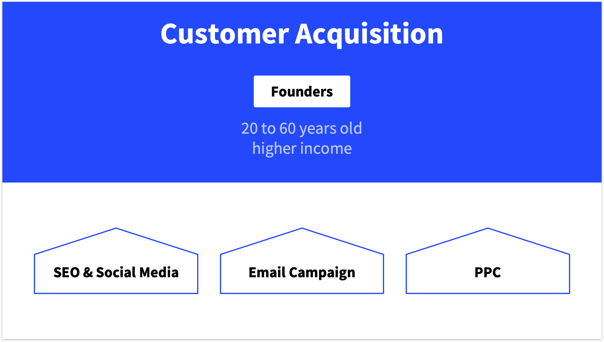 Customer Aquisition Slide 3 Channels
