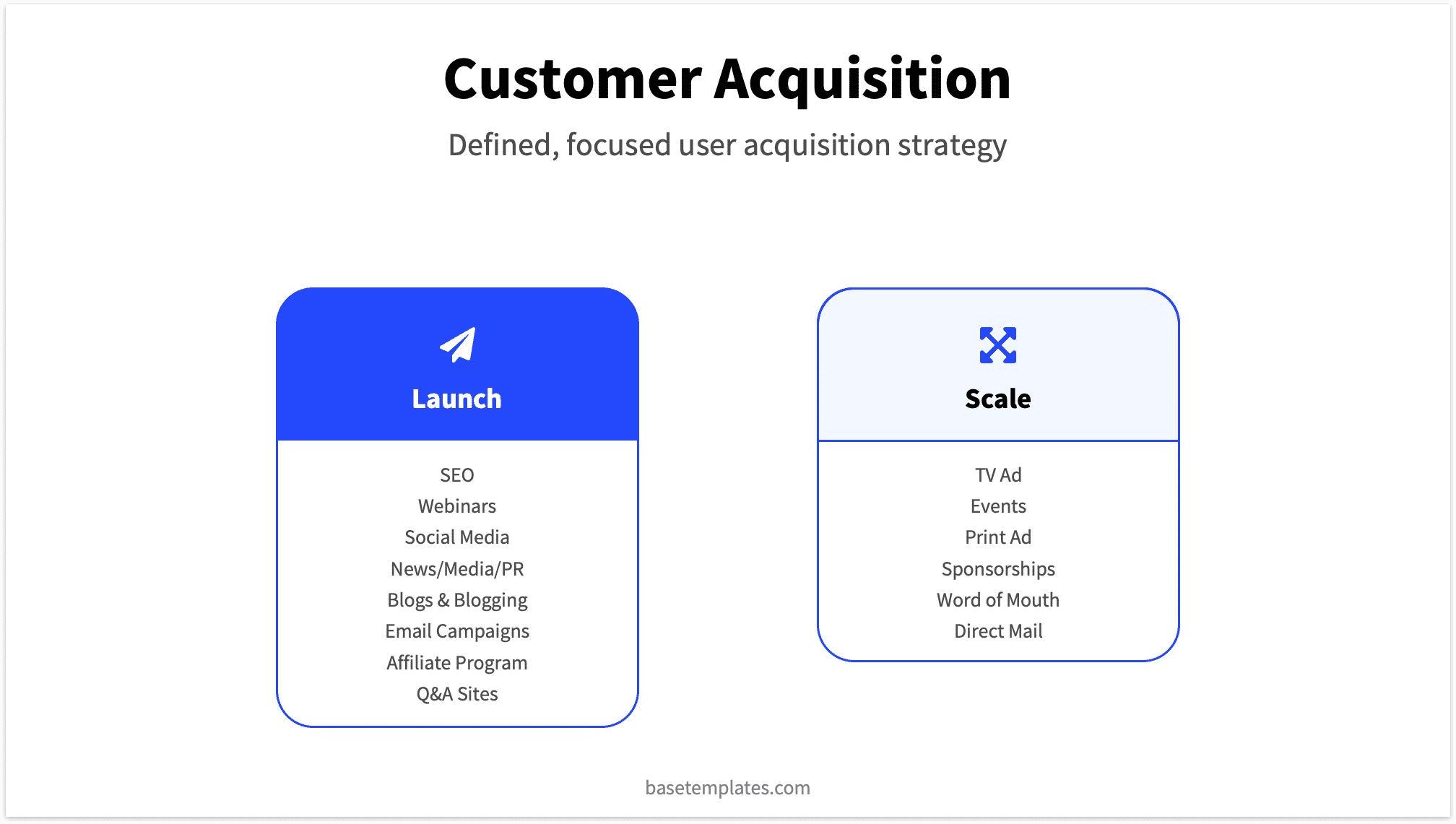 Strategy Customer Acquisition for Pitch Deck