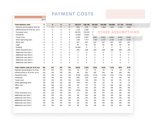 Operating Expenses Financial Model