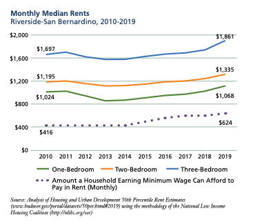 Monthly Median Rents, for Riverside/San Bernardino (2010-2019)