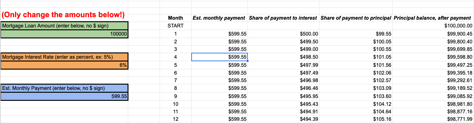 A screenshot of a payment breakdown table for a fixed-rate mortgage scenario.