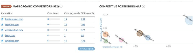 Google Ads | Competitor Research