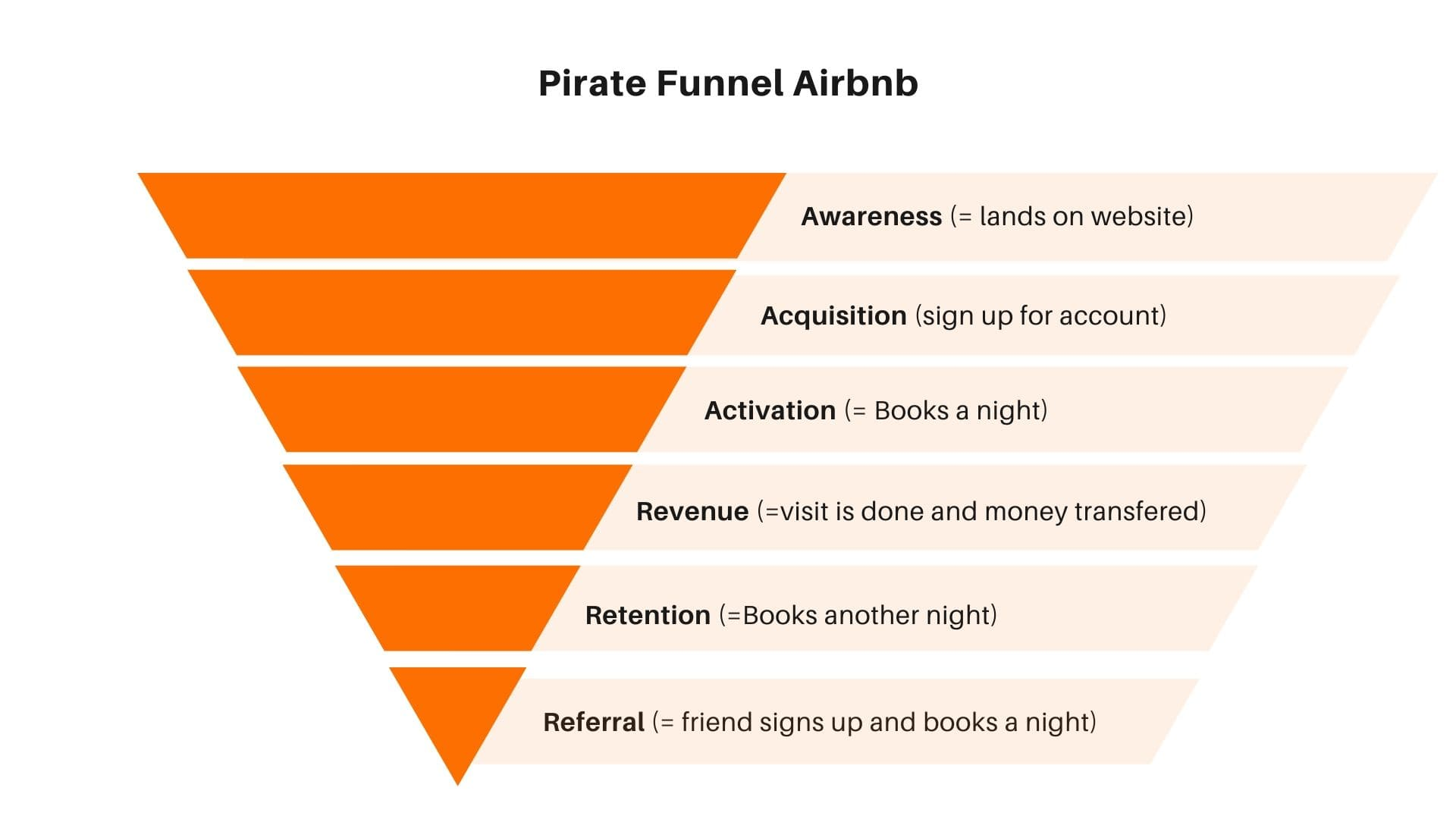 Pirate funnel Airbnb by Ricardo Ghekiere