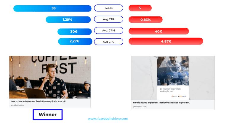 Linkedin ads results