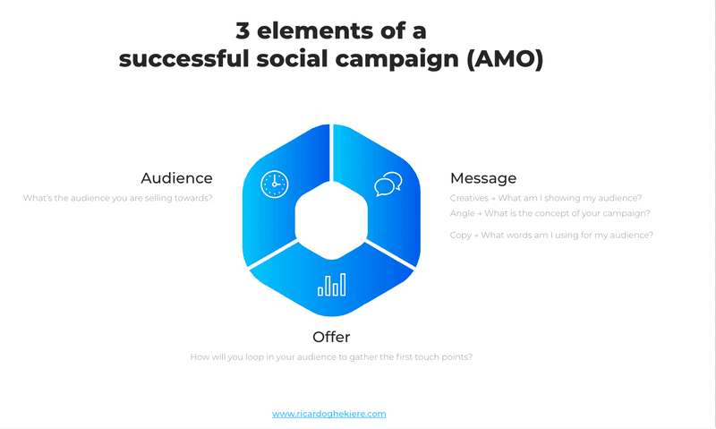 AMO (audience, message and offer) by Ricardo Ghekiere