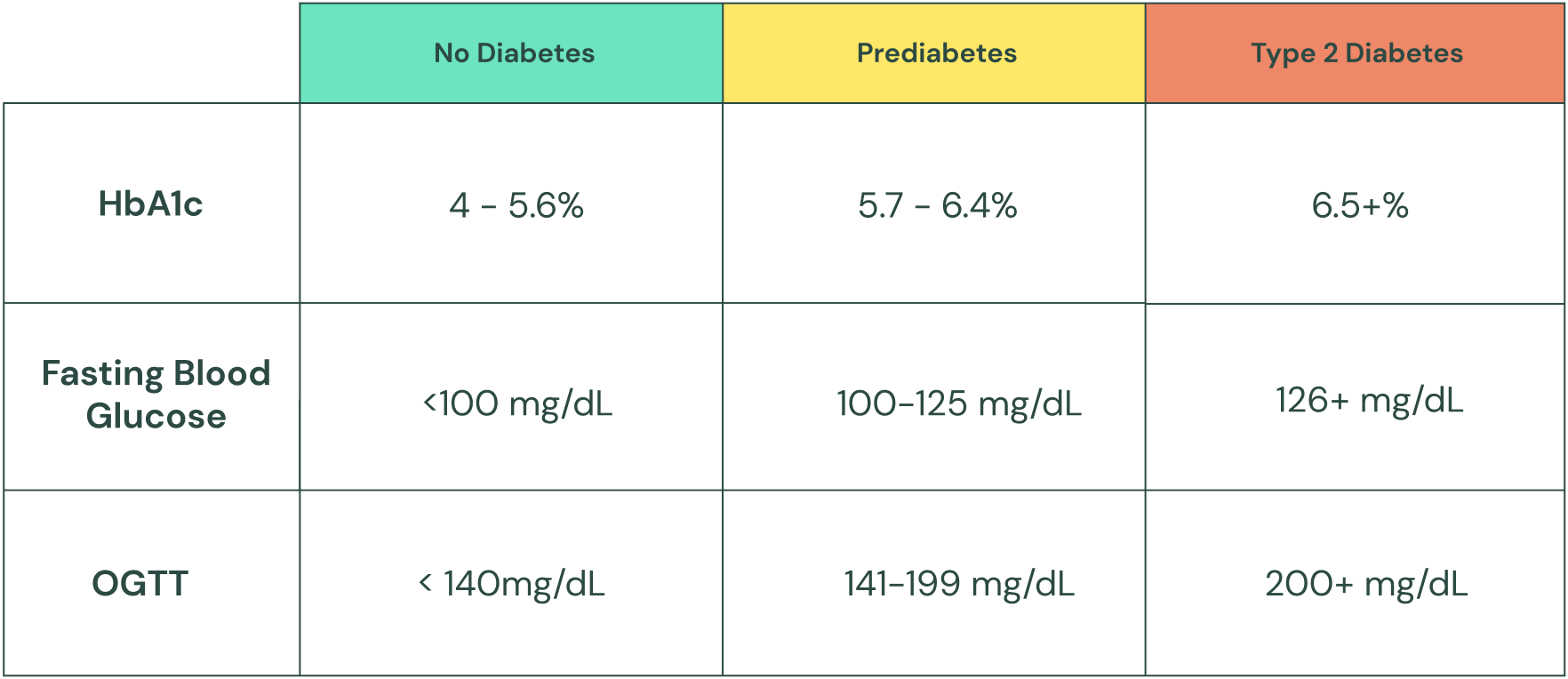 Chart showing ranges for prediabetes and type 2 diabetes based on HbA1c, fasting blood glucose, and OGTT