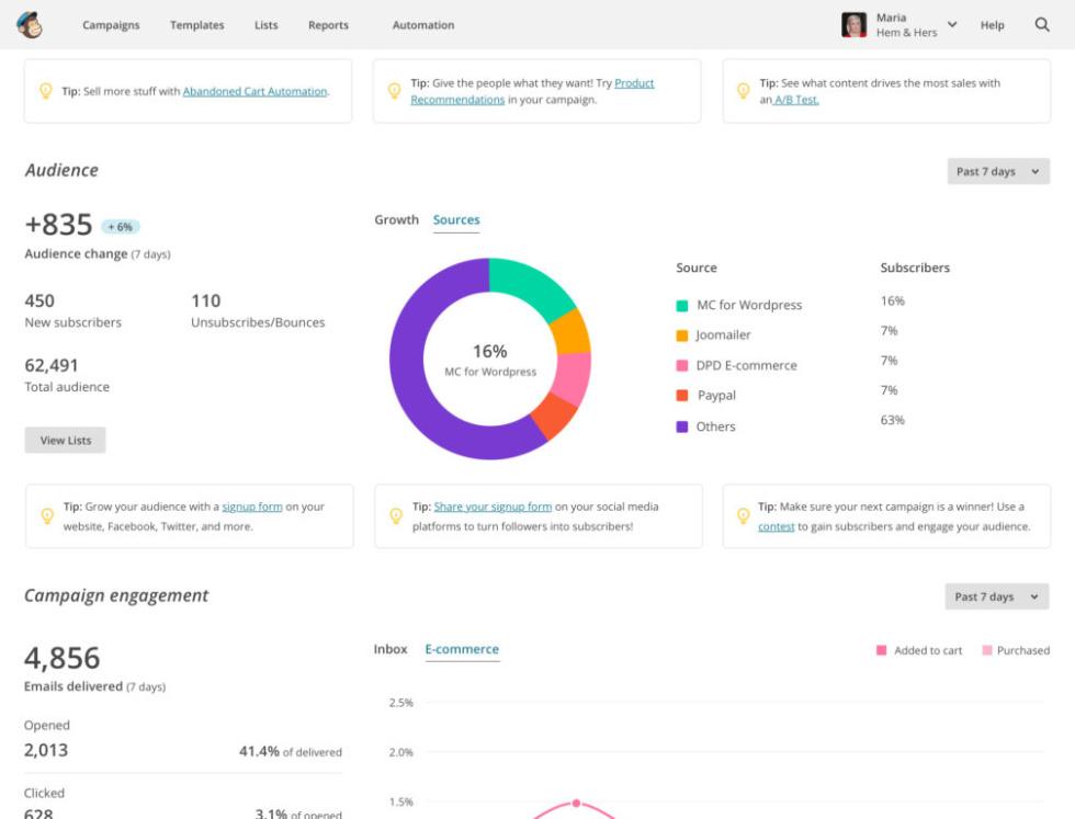 ferramentas de marketing Mailchimp dashboard