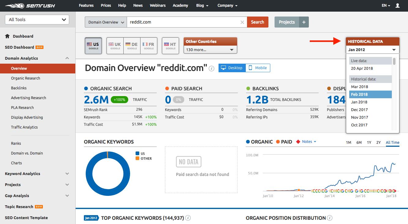 ferramentas de marketing dashboard semrush