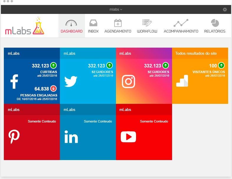 ferramentas de marketing mlabs dashboard