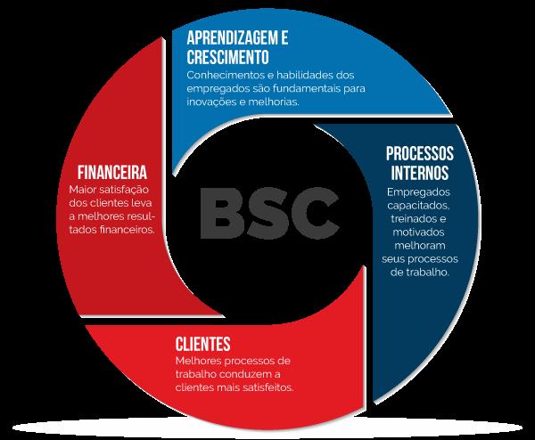 balance scorecard | Framework BSC