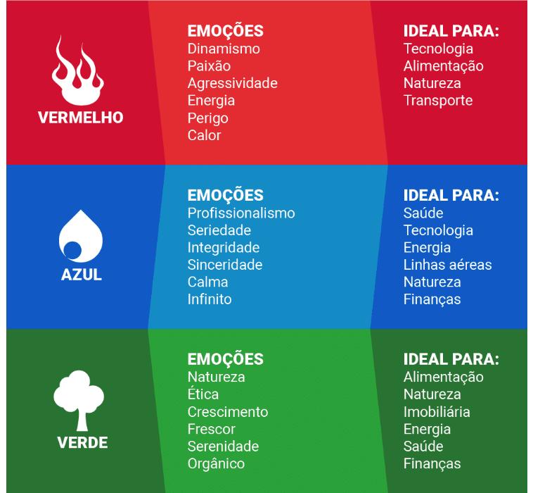 Fachada de loja | Infográfico Psicologia das cores : O vermelho, o azul e o verde