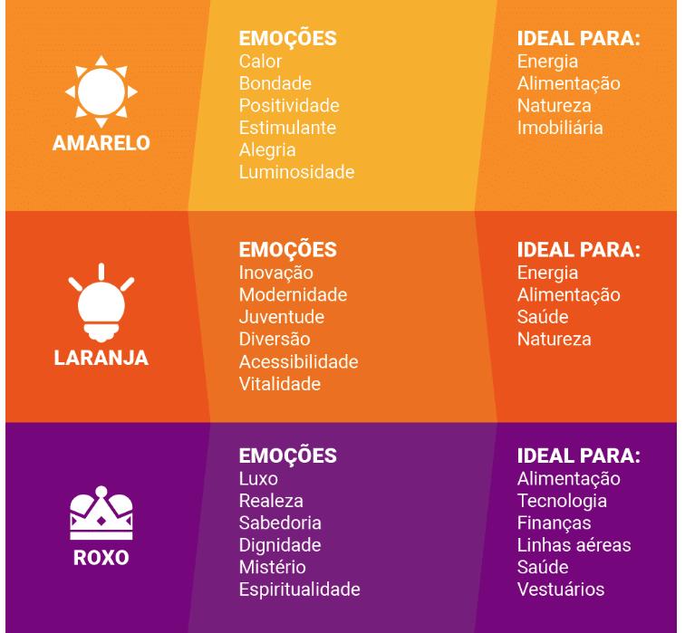 Fachada de loja | Infográfico Psicologia das cores : O Amarelo, o laranja e o roxo