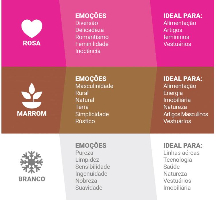 Fachada de loja | Infográfico Psicologia das cores : O Rosa, o marrom e o brando