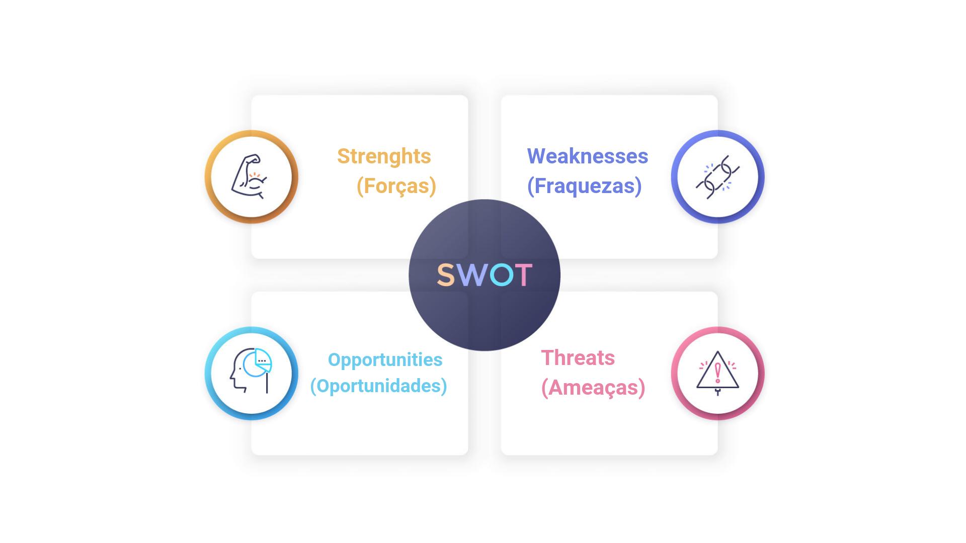 gestão de marketing: como-funciona-Análise-Swot
