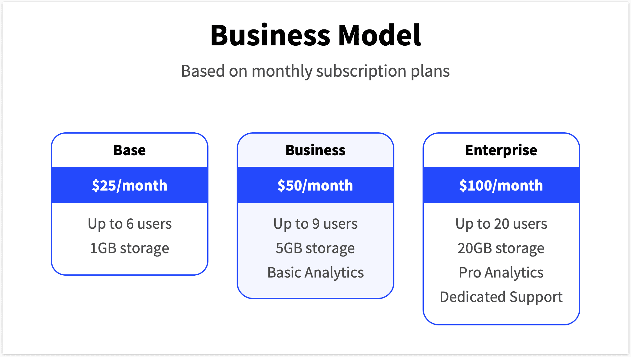 Business Model Slide with three streams of revenue.