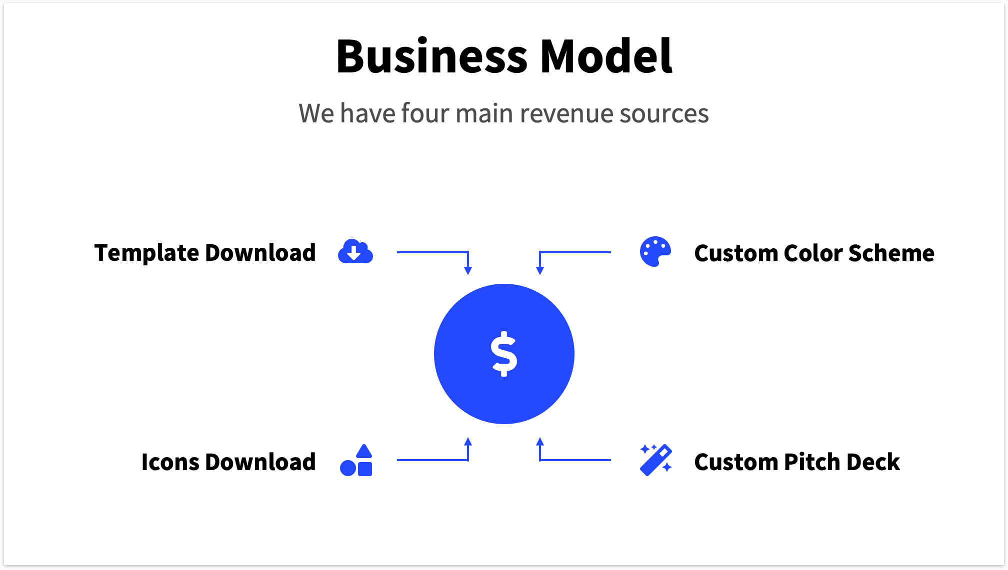 Business model slide with central point of revenue stream.